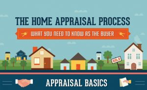 Understanding the home appraisal process